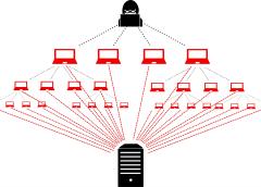 Các vụ tấn công DDoS giảm 85% sau khi các website cho thuê DDoS bị sập